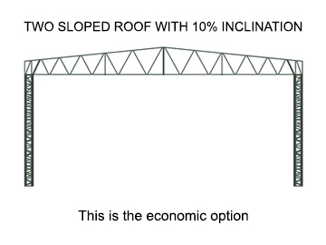 Two Sloped Roof